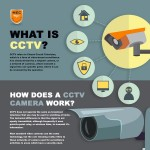 what-is-cctv-infographic-plaza
