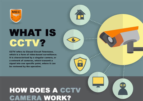 what-is-cctv-infographic-plaza-thumb