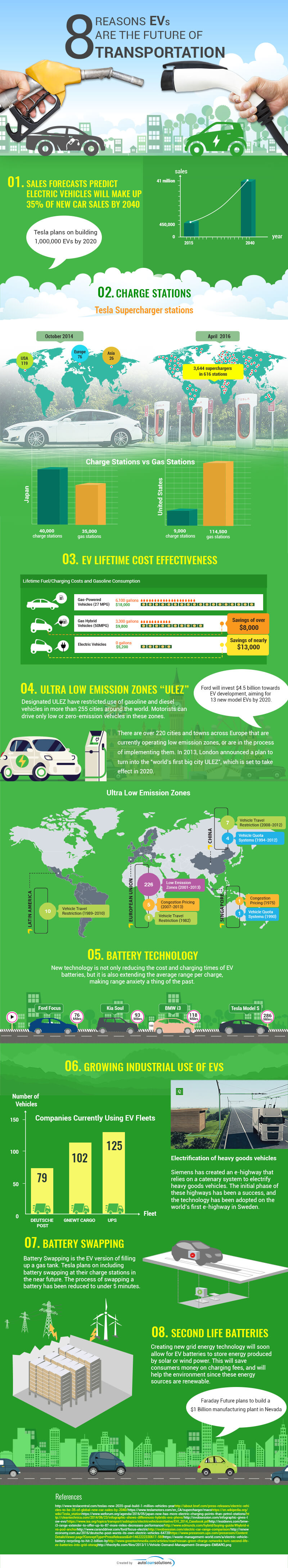 8 Reasons Electric Vehicles are the Future of Transportation
