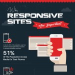 why-responsive-sites-are-important-infographic-plaza
