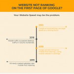 why-website-is-not-ranking-google-infographics