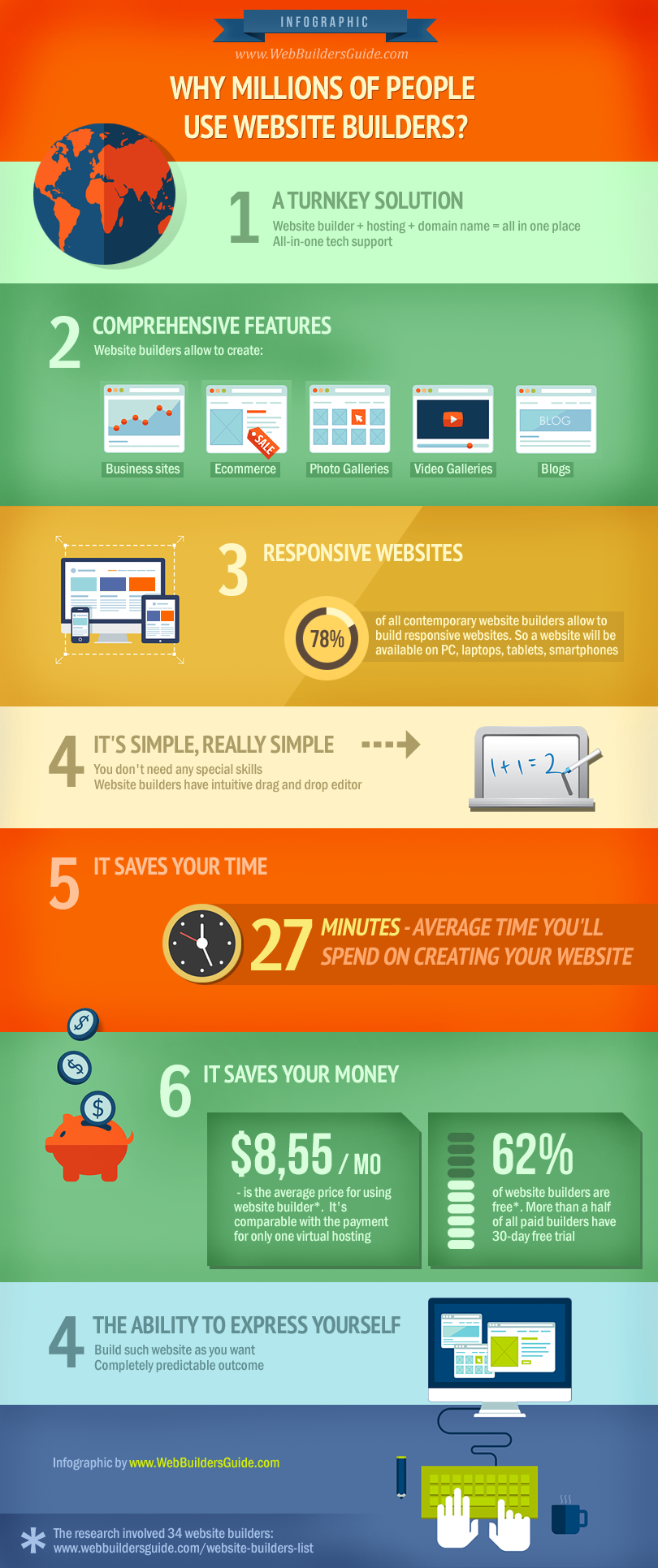 why_million_of_people_use_website_builders_inforgraphic-plaza