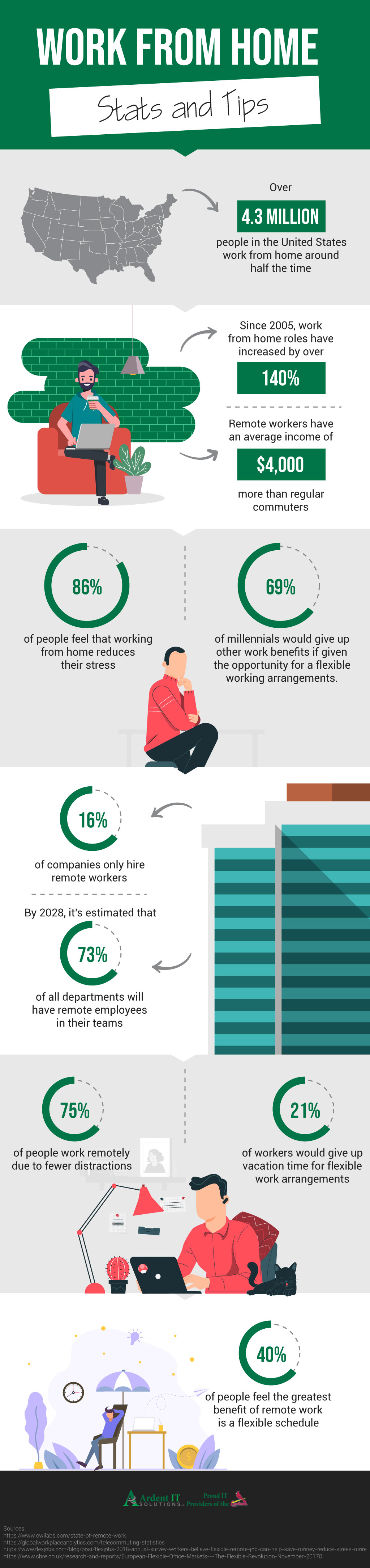 work-from-home-stats-infographic-plaza